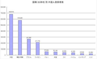 グラフは日経BP社サイトより